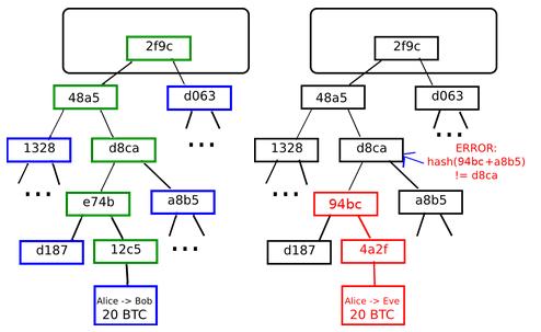 BitcoinのBlockとTransactionのデータ構造について - bambinya's blog