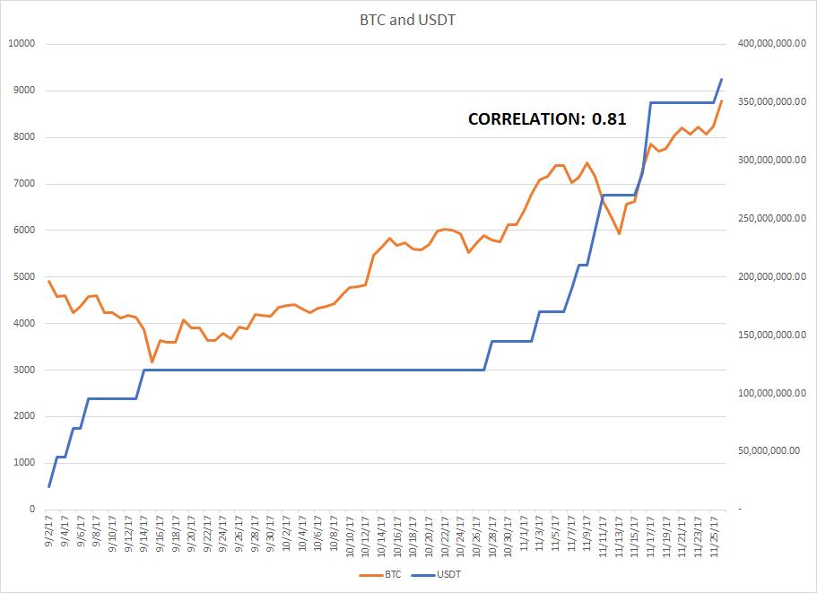 テザー(USDT)発行数とビットコイン価格は連動してるのか? - 墨汁うまいと学ぶ仮想通貨の世界
