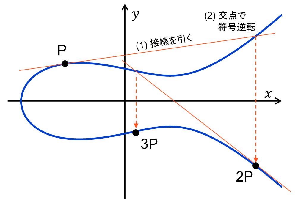 仮想通貨ファンなら楕円曲線暗号...